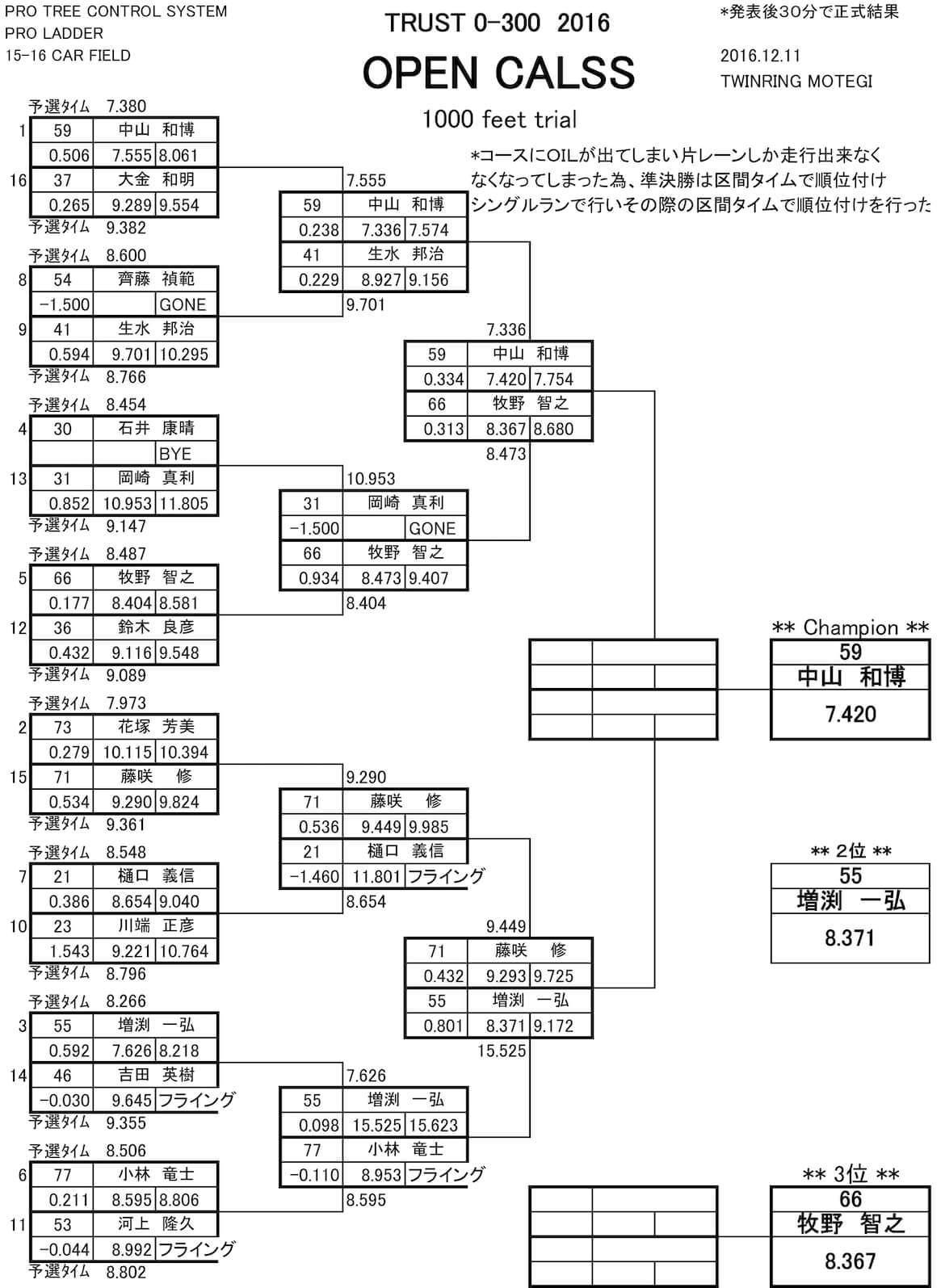 trust_0-300_tournament.jpg